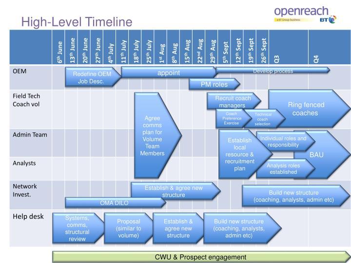 High-Level Timeline