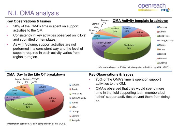 N.I. OMA analysis