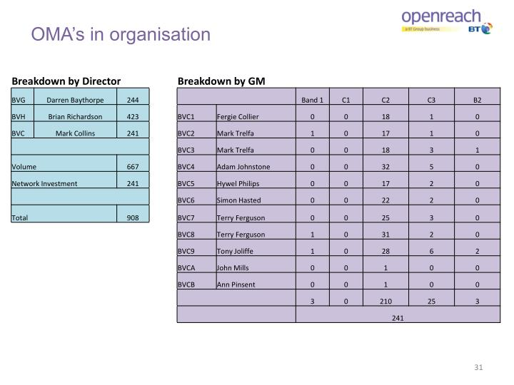 OMA's in organisation