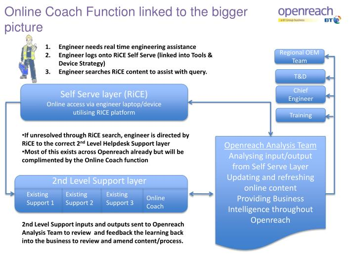 Online Coach Function linked to the bigger picture