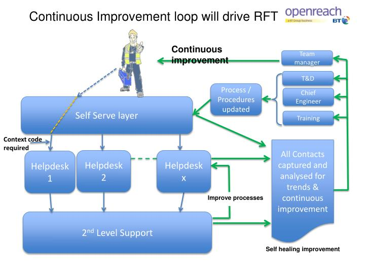 Continuous Improvement loop will drive RFT