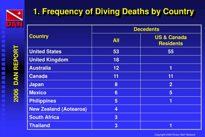1. Frequency of Diving Deaths by Country