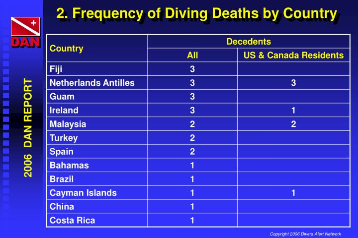 2. Frequency of Diving Deaths by Country
