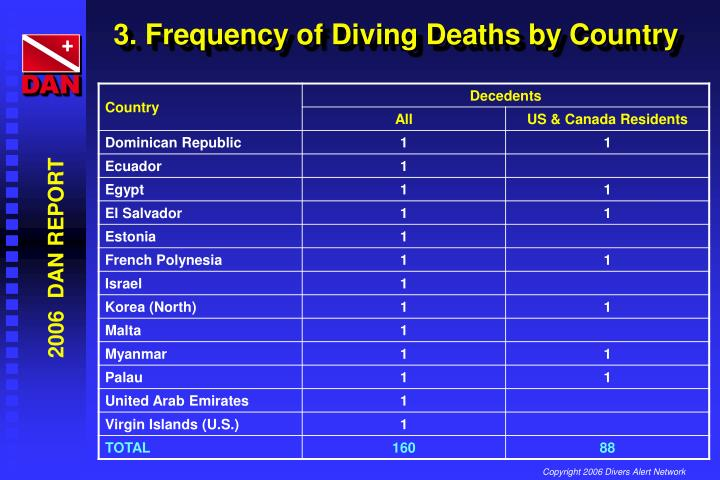 3. Frequency of Diving Deaths by Country