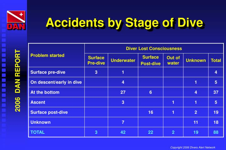Accidents by Stage of Dive