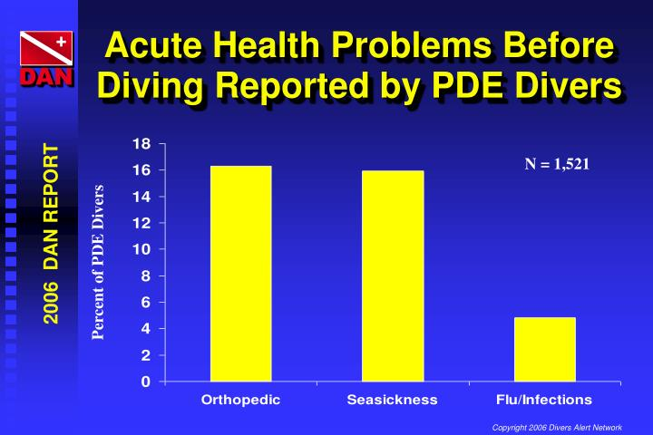Acute Health Problems Before Diving Reported by PDE Divers