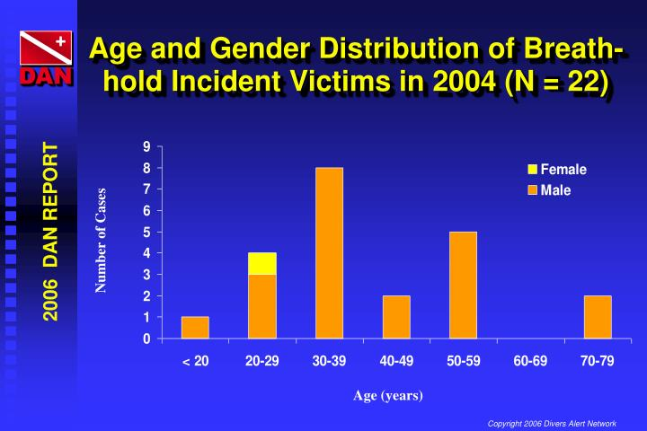 Age and Gender Distribution of Breath-hold Incident Victims in 2004 (N = 22)