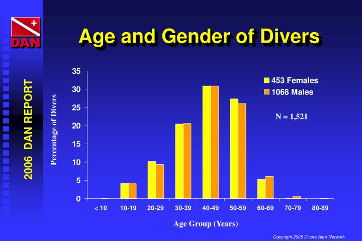 Age and Gender of Divers