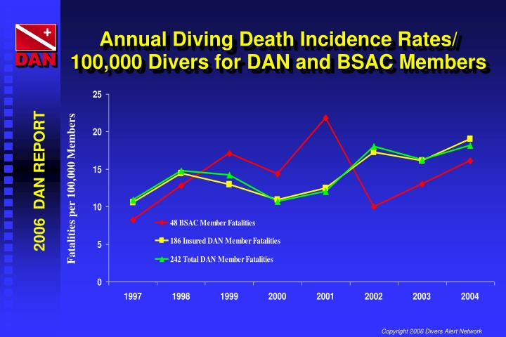 Annual Diving Death Incidence Rates/ 100,000 Divers for DAN and BSAC Members
