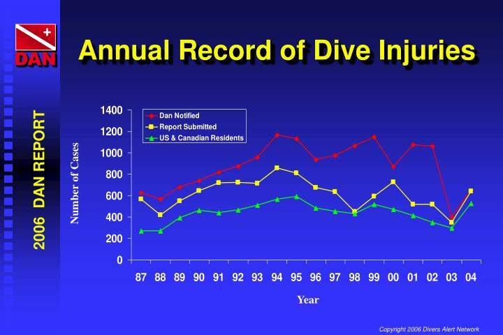 Annual Record of Dive Injuries