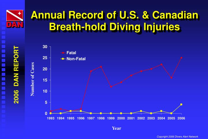 Annual Record of U.S. & Canadian Breath-hold Diving Injuries