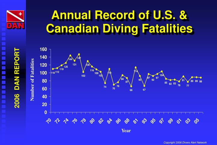Annual Record of U.S. & Canadian Diving Fatalities