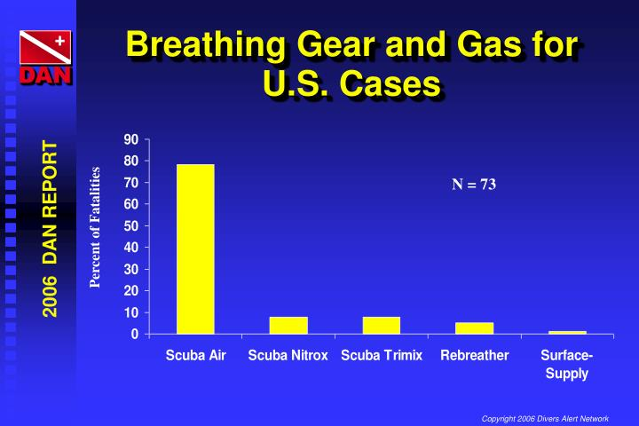 Breathing Gear and Gas for U.S. Cases