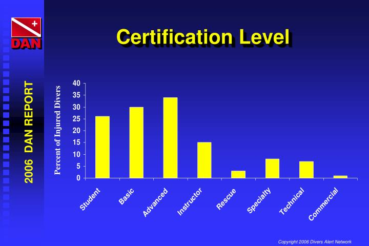 Certification Level