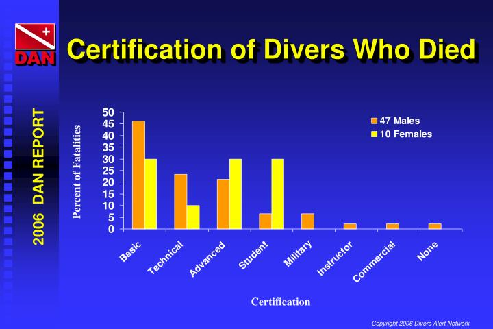 Certification of Divers Who Died
