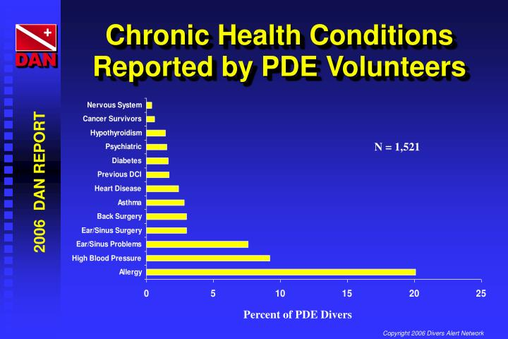 Chronic Health Conditions Reported by PDE Volunteers