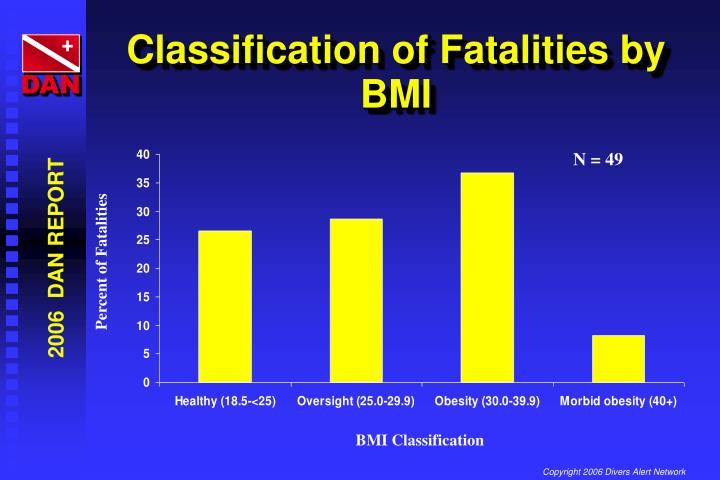 Classification of Fatalities by BMI