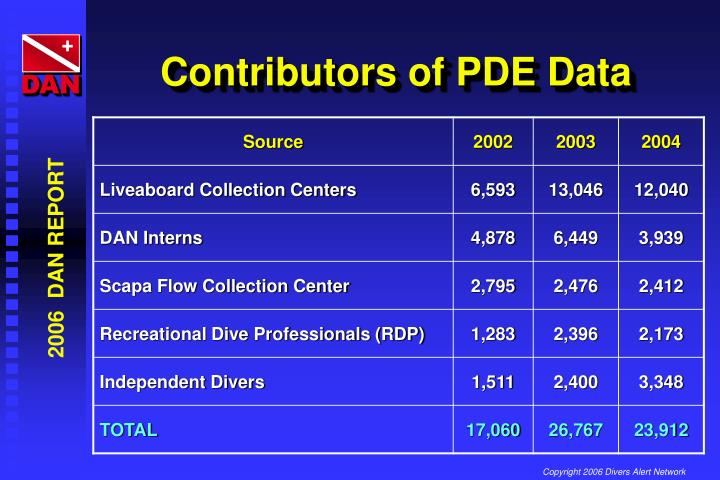 Contributors of PDE Data