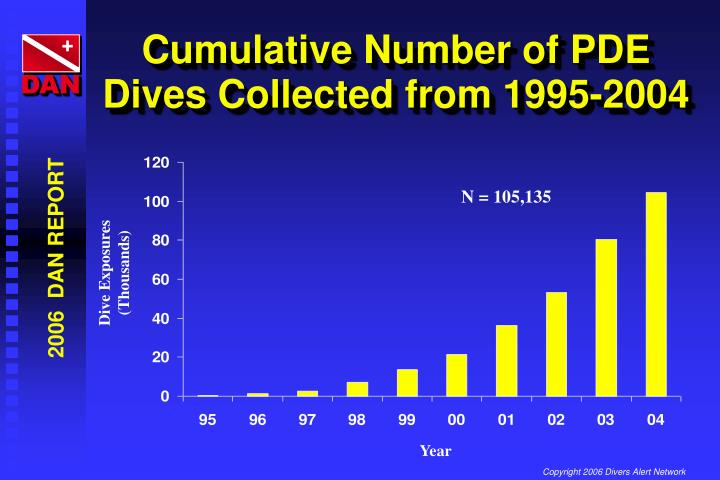 Cumulative Number of PDE Dives Collected from 1995-2004