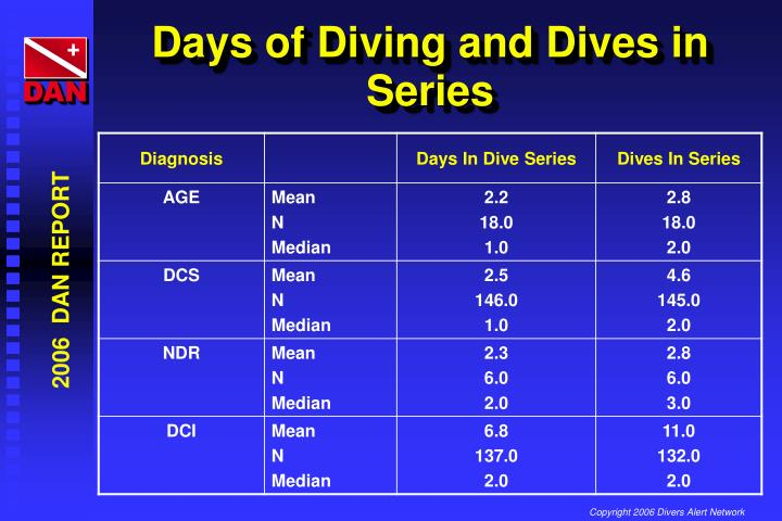 Days of Diving and Dives in Series