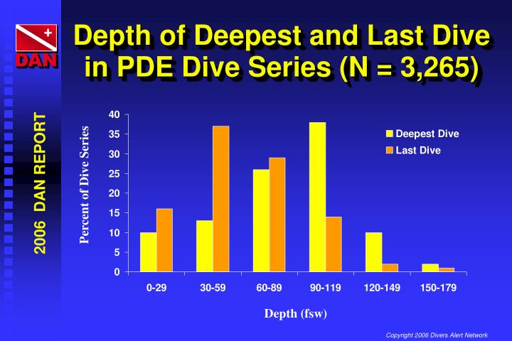 Depth of Deepest and Last Dive in PDE Dive Series (N = 3,265)