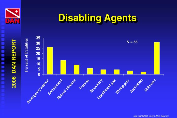 Disabling Agents