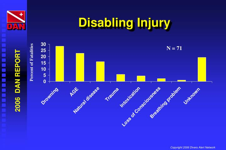 Disabling Injury