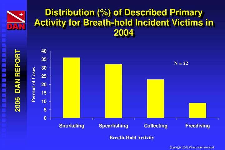 Distribution (%) of Described Primary Activity for Breath-hold Incident Victims in 2004
