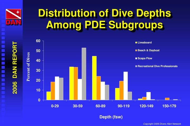 Distribution of Dive Depths Among PDE Subgroups