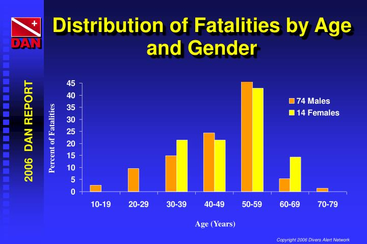 Distribution of Fatalities by Age and Gender