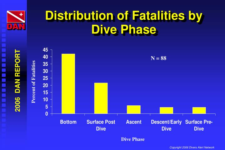 Distribution of Fatalities by Dive Phase