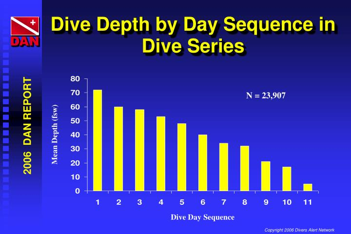 Dive Depth by Day Sequence in Dive Series
