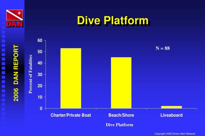 Dive Platform