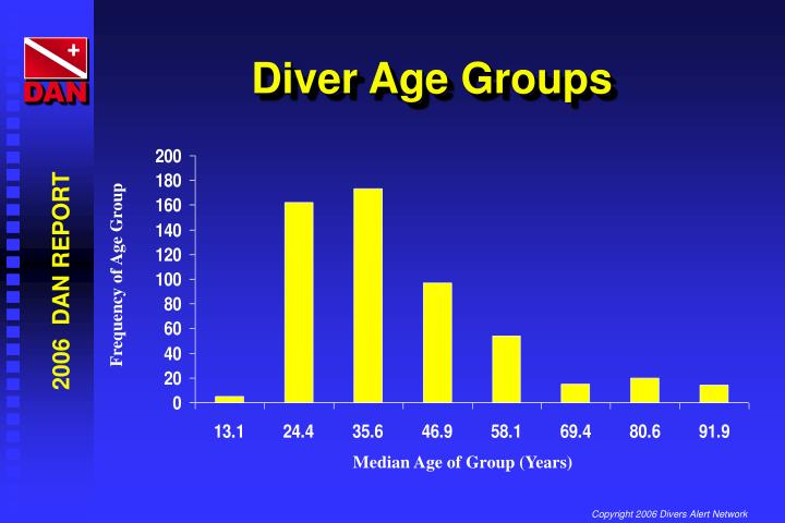 Diver Age Groups