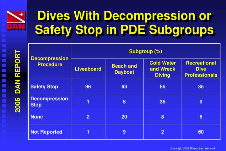 Dives With Decompression or Safety Stop in PDE Subgroups