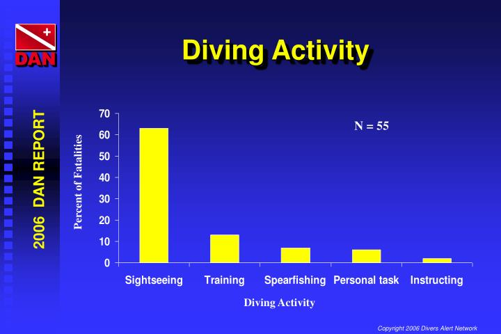 Diving Activity