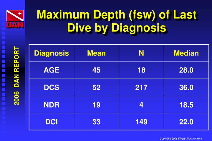 Maximum Depth (fsw) of Last Dive by Diagnosis
