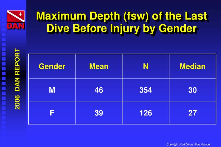 Maximum Depth (fsw) of the Last Dive Before Injury by Gender