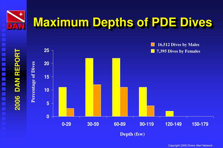 Maximum Depths of PDE Dives