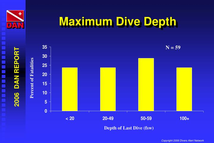 Maximum Dive Depth
