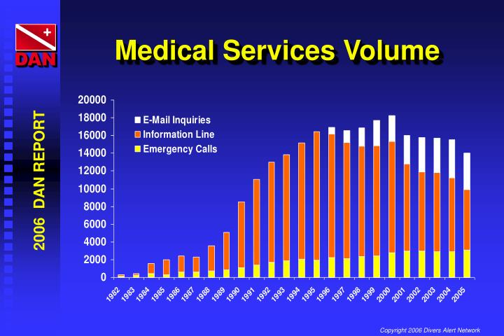 Medical Services Volume