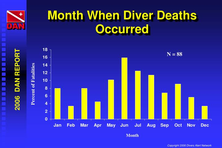 Month When Diver Deaths Occurred