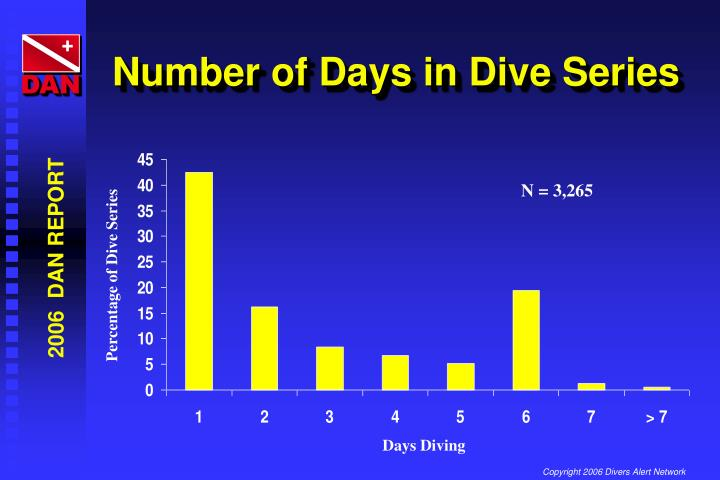 Number of Days in Dive Series