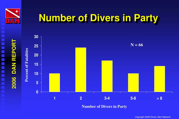 Number of Divers in Party