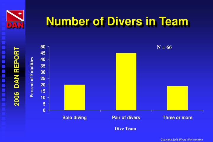 Number of Divers in Team