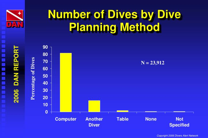 Number of Dives by Dive Planning Method