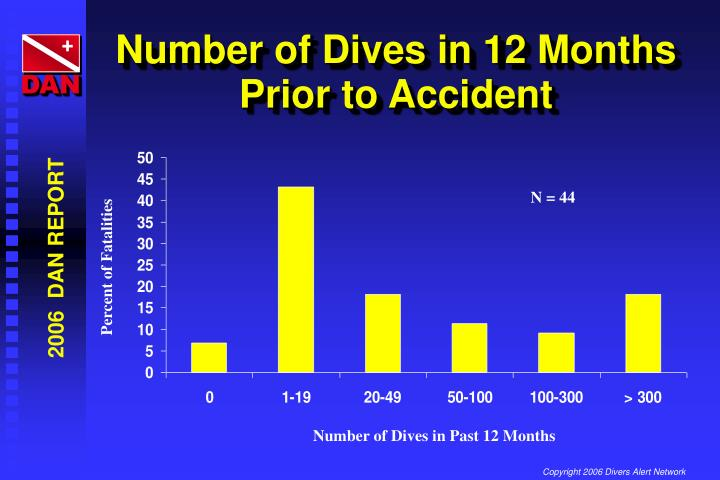 Number of Dives in 12 Months Prior to Accident