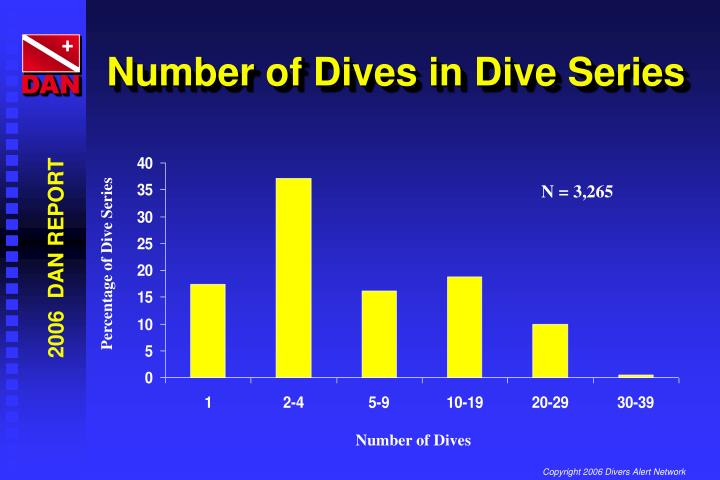 Number of Dives in Dive Series