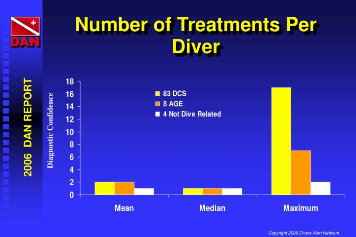 Number of Treatments Per Diver
