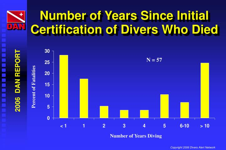 Number of Years Since Initial Certification of Divers Who Died